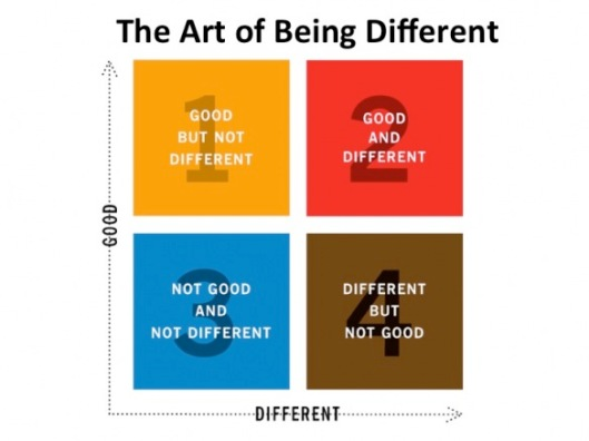 The-Art-of-Being-Different